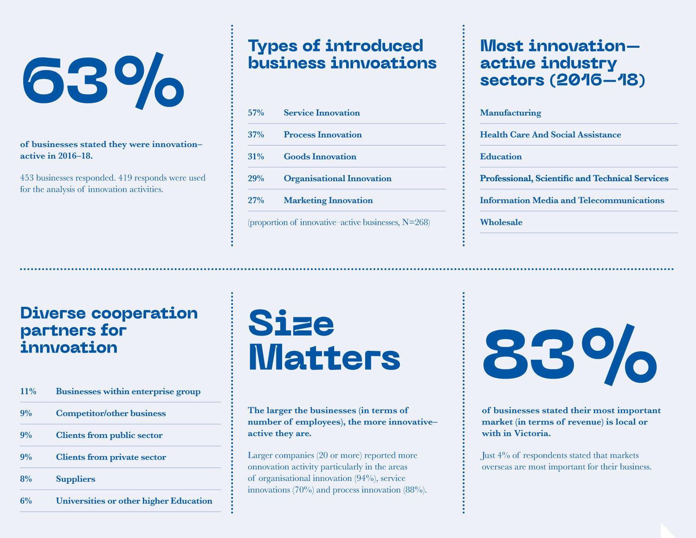 Gippsland Business Innovation Survey Fast Facts.