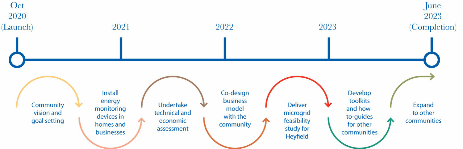 MyTown Microgrid Heyfield project timeline.
